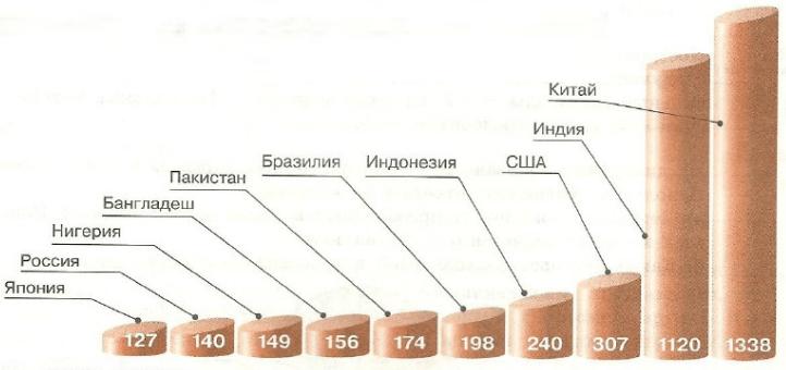 какое место занимает сша по численностикредит втб 24 омск